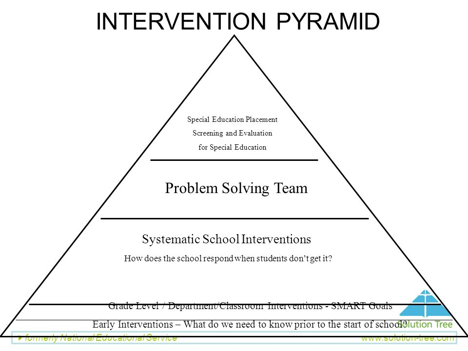 INTERVENTION PYRAMID Problem Solving Team