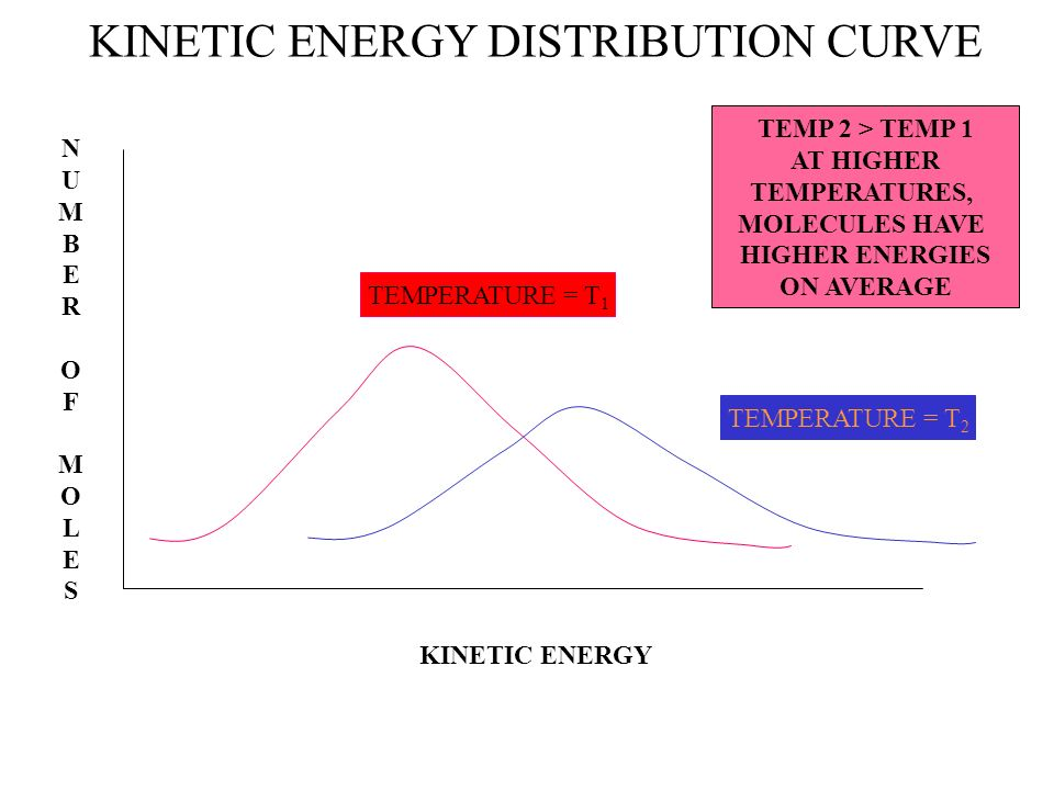 KINETIC ENERGY DISTRIBUTION CURVE