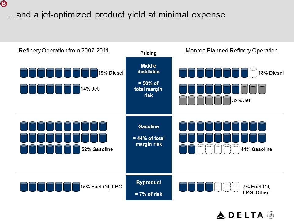 …and a jet-optimized product yield at minimal expense