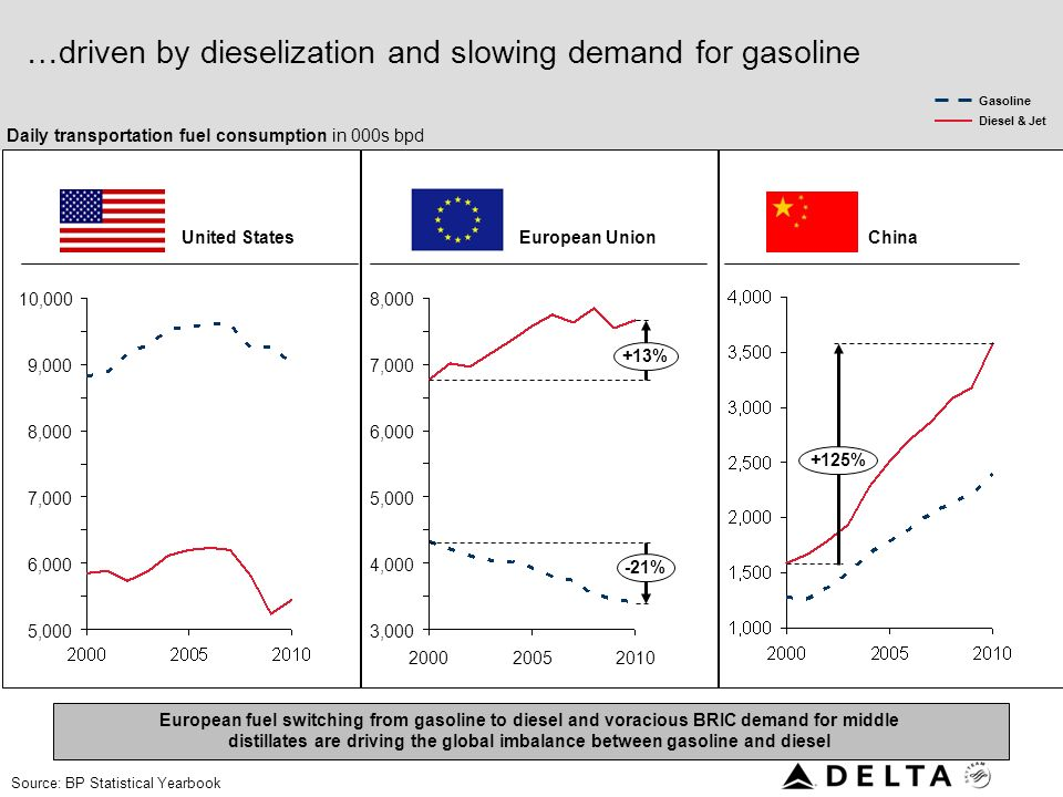 …driven by dieselization and slowing demand for gasoline