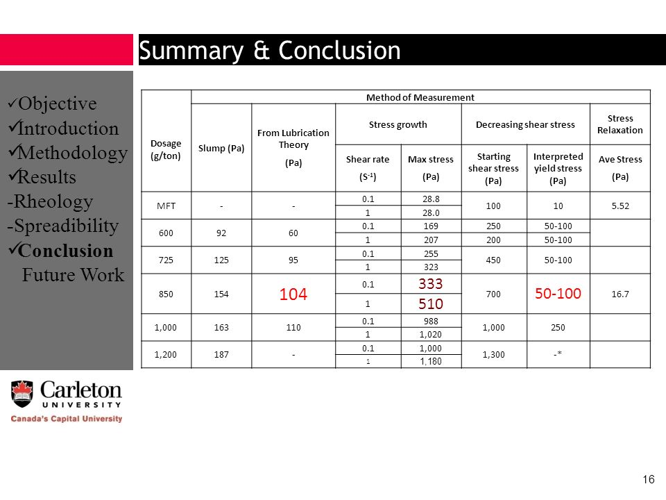 Summary & Conclusion Introduction Methodology Results -Rheology