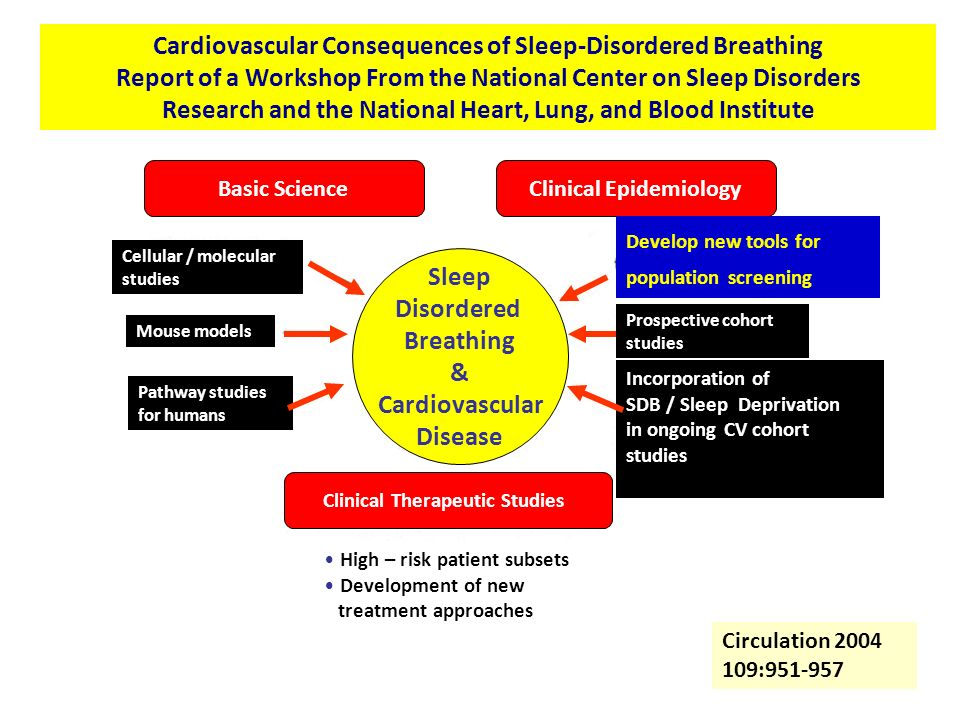 Cardiovascular Consequences of Sleep-Disordered Breathing