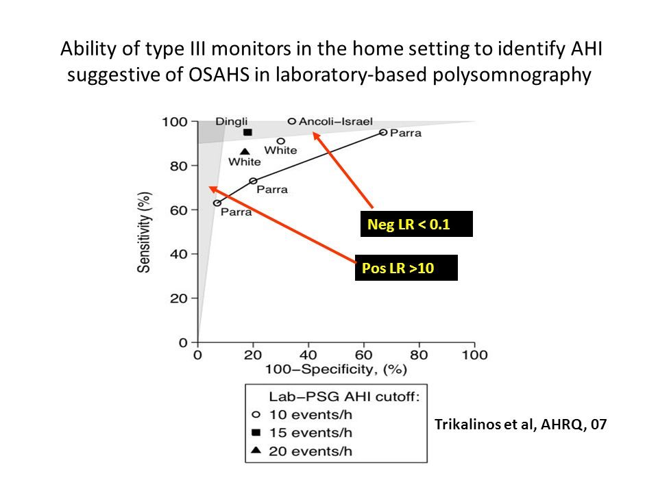 Ability of type III monitors in the home setting to identify AHI suggestive of OSAHS in laboratory-based polysomnography