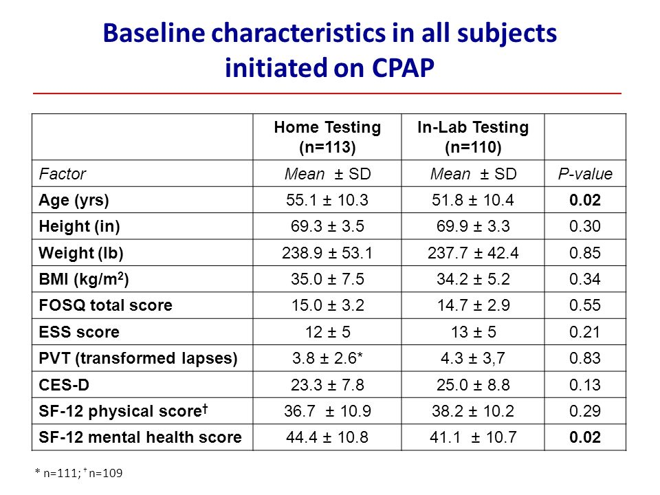 Baseline characteristics in all subjects initiated on CPAP