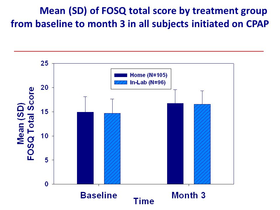 Mean (SD) of FOSQ total score by treatment group from baseline to month 3 in all subjects initiated on CPAP