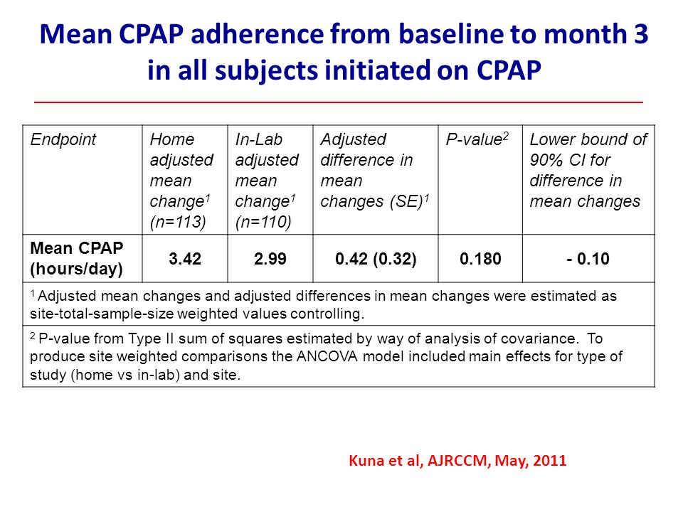 Mean CPAP adherence from baseline to month 3 in all subjects initiated on CPAP