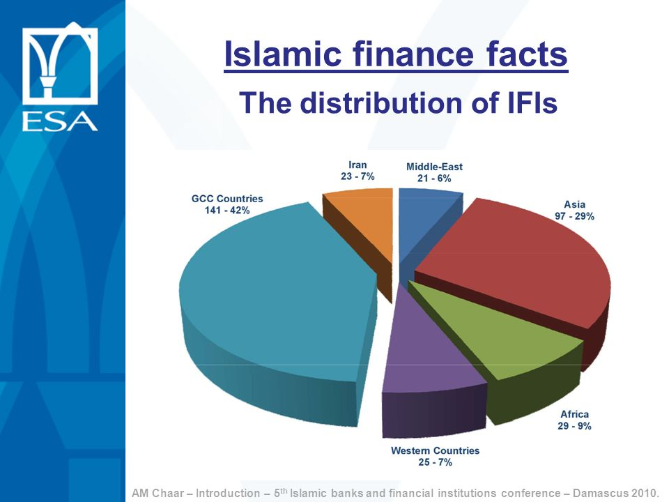The distribution of IFIs