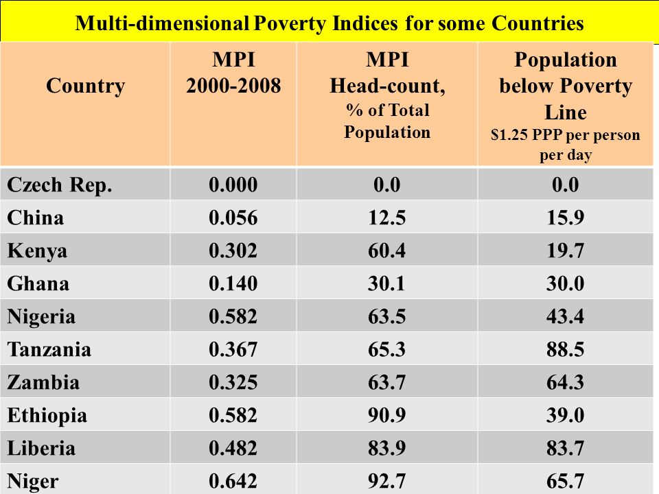 Multi-dimensional Poverty Indices for some Countries