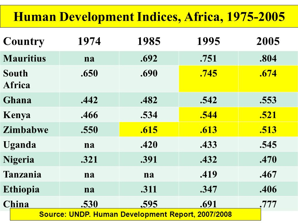 Human Development Indices, Africa,