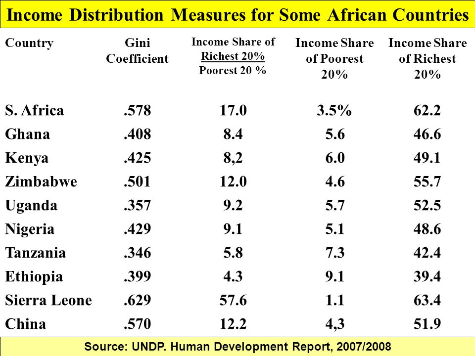 Income Distribution Measures for Some African Countries