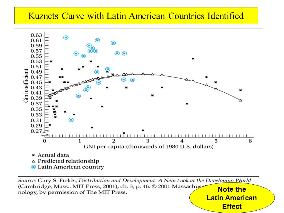 Kuznets Curve with Latin American Countries Identified