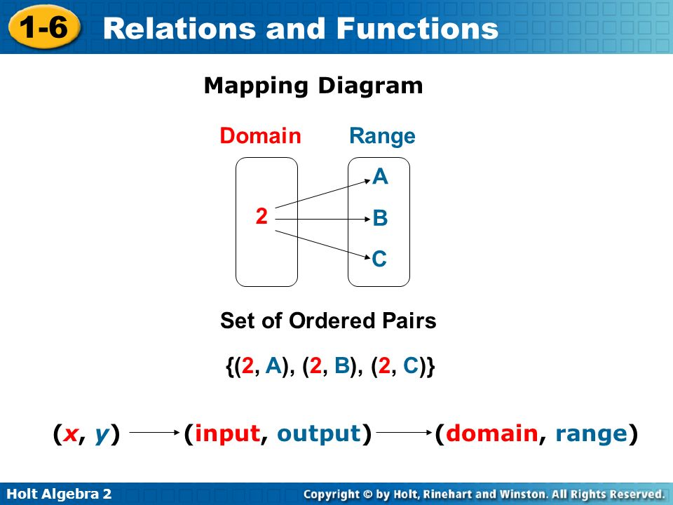 Mapping Diagram Domain. Range. A. 2. B. C. Set of Ordered Pairs. {(2, A), (2, B), (2, C)}