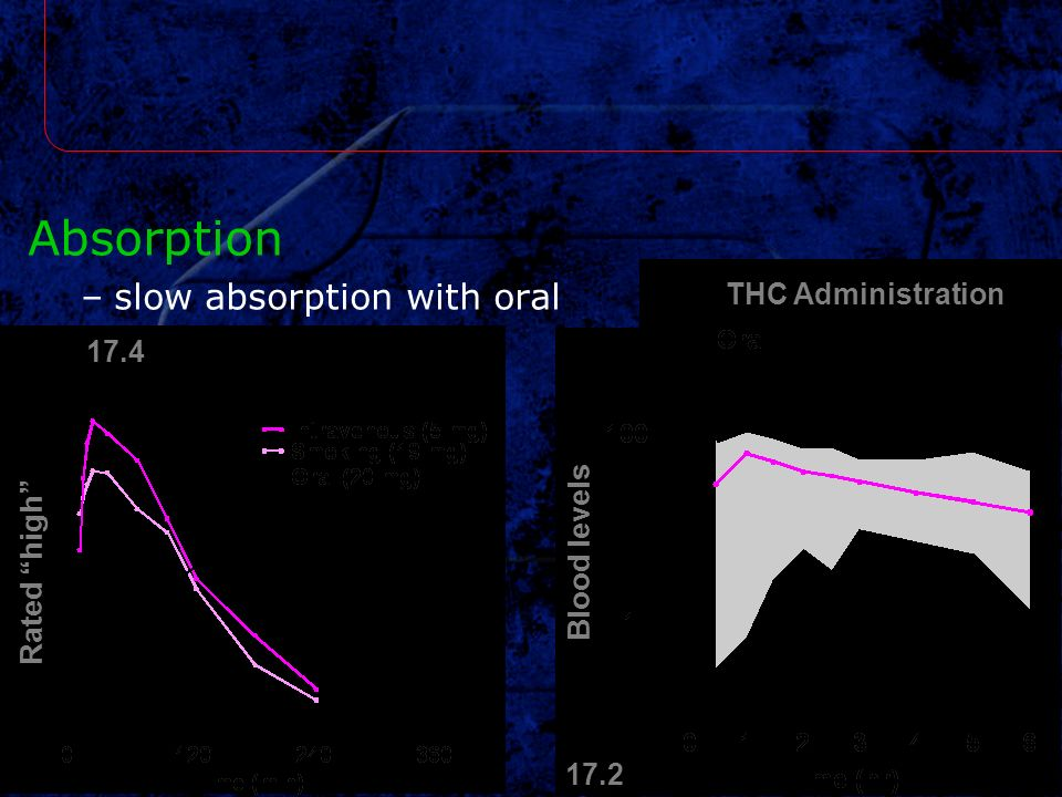 Absorption slow absorption with oral THC Administration 17.4