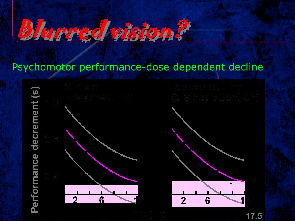 Blurred vision Psychomotor performance-dose dependent decline