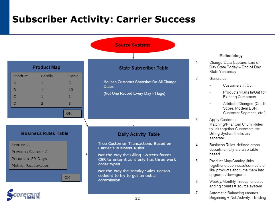 Subscriber Activity: Carrier Success
