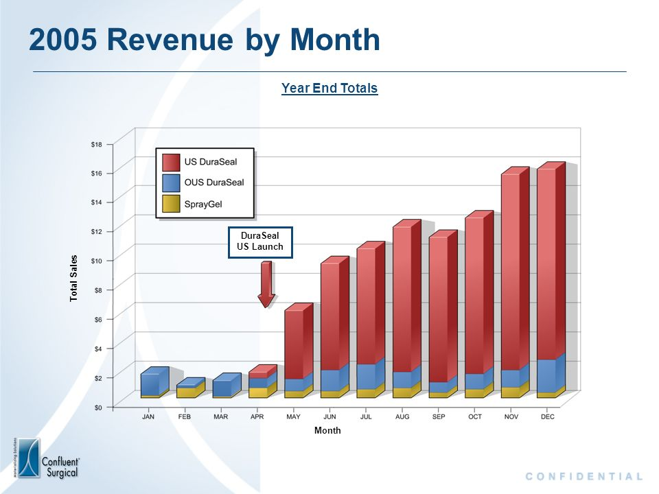 2005 Revenue by Month Year End Totals DuraSeal US Launch Total Sales