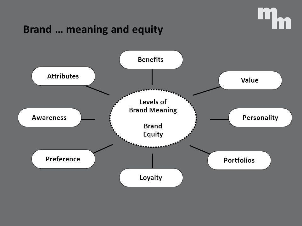 Brand … meaning and equity