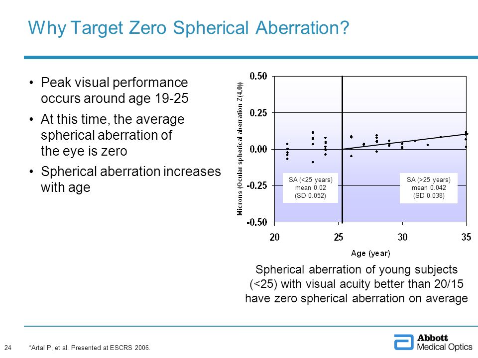 Why Target Zero Spherical Aberration