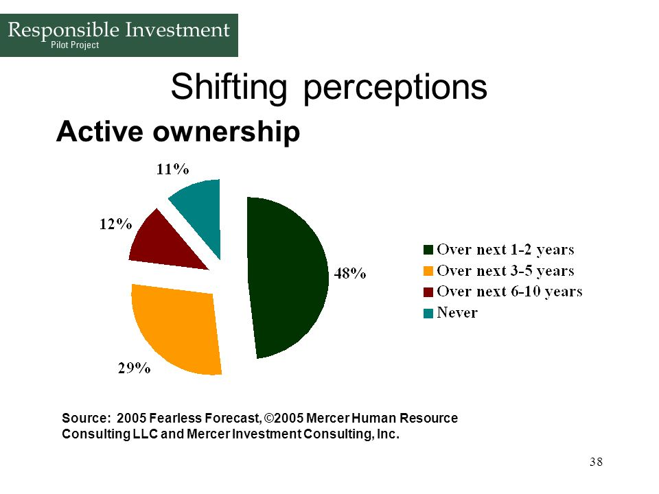 Shifting perceptions Active ownership