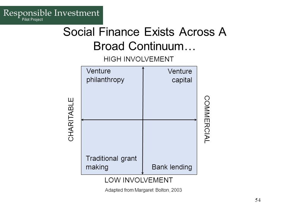Social Finance Exists Across A Broad Continuum…