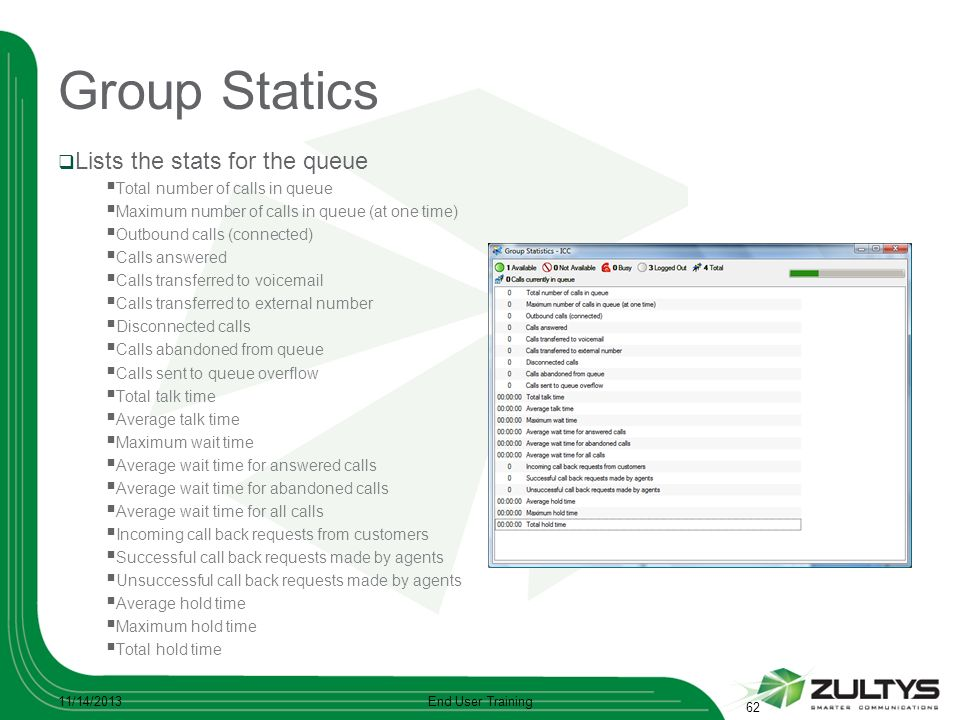 Group Statics Lists the stats for the queue