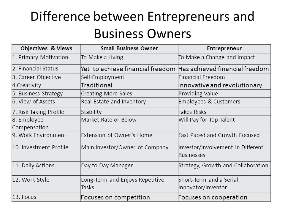relationship between small business and entrepreneurship