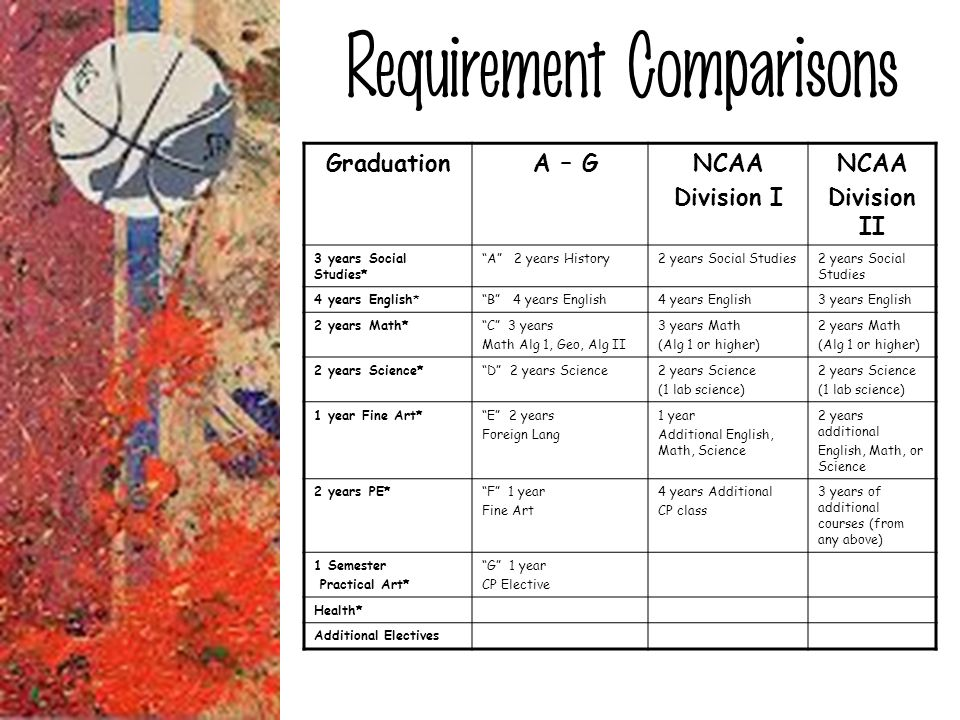 Requirement Comparisons