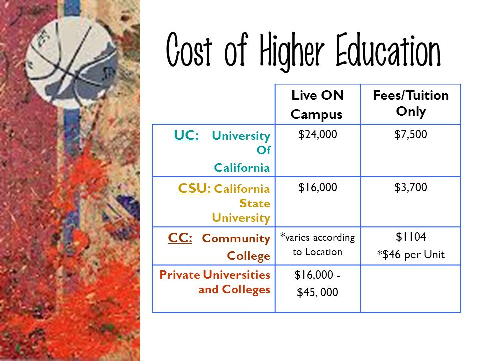 Cost of Higher Education