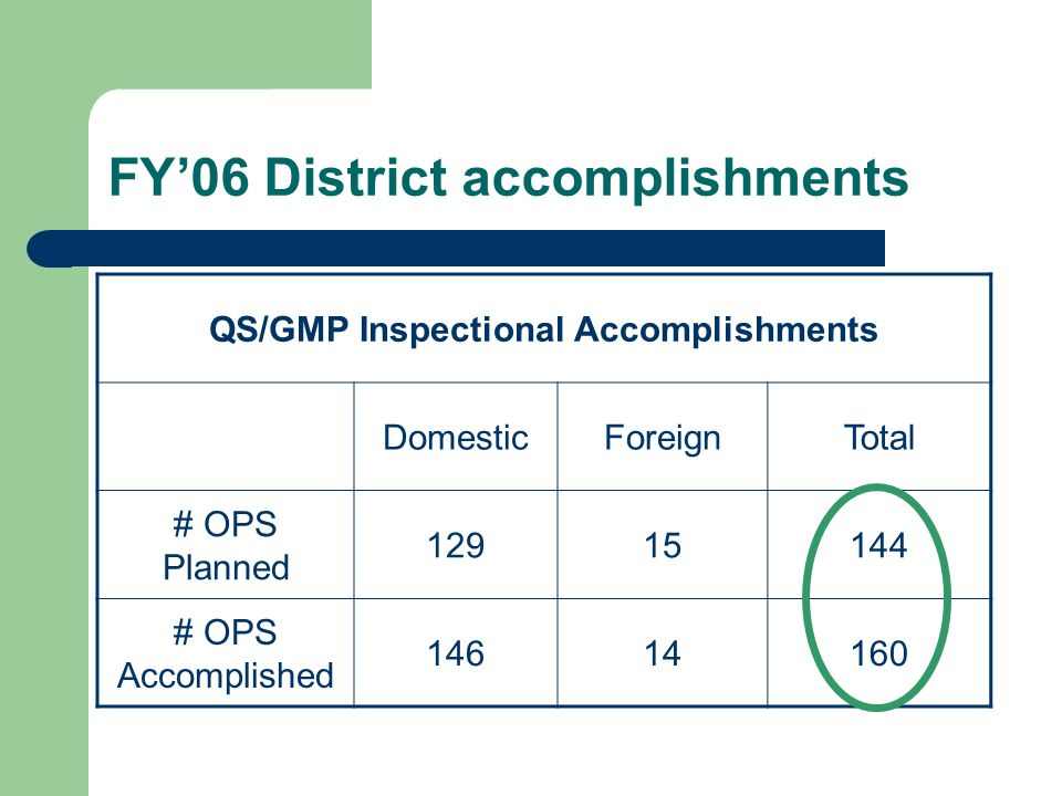 FY'06 District accomplishments