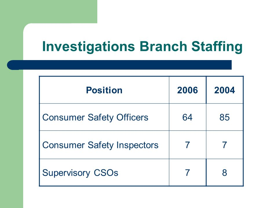 Investigations Branch Staffing