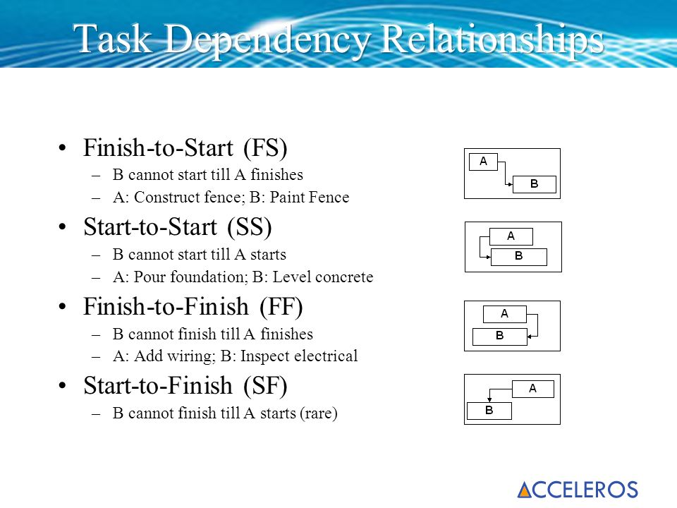 Task Dependency Relationships