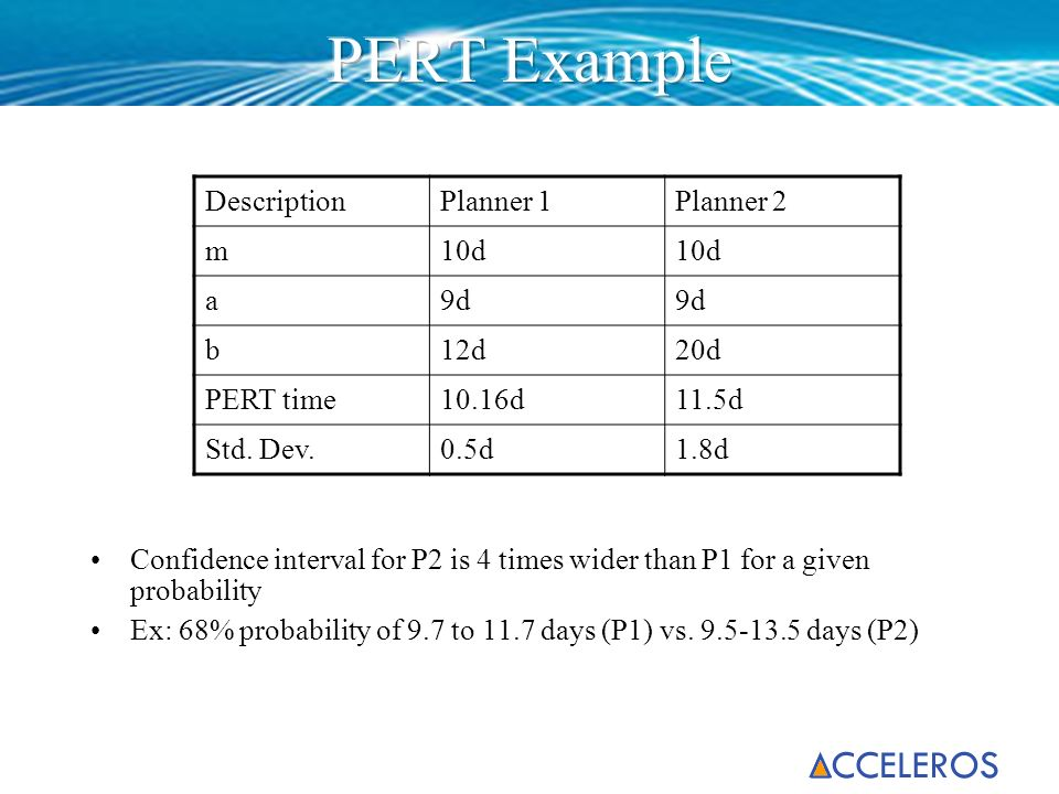PERT Example Description Planner 1 Planner 2 m 10d a 9d b 12d 20d