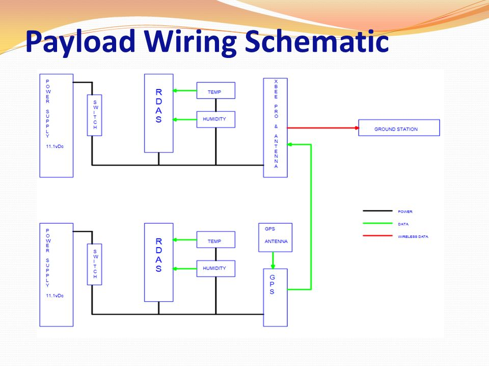Payload Wiring Schematic