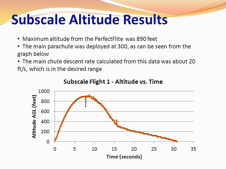 Subscale Altitude Results