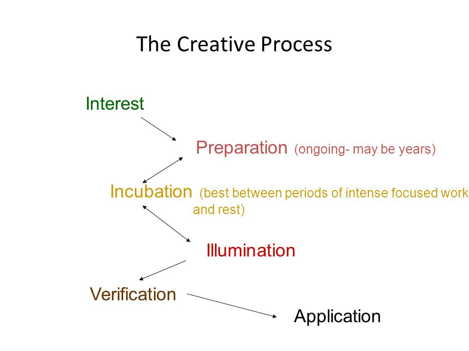 The Creative Process Preparation (ongoing- may be years)