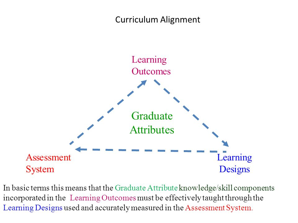 Graduate Attributes Learning Outcomes Assessment System Learning