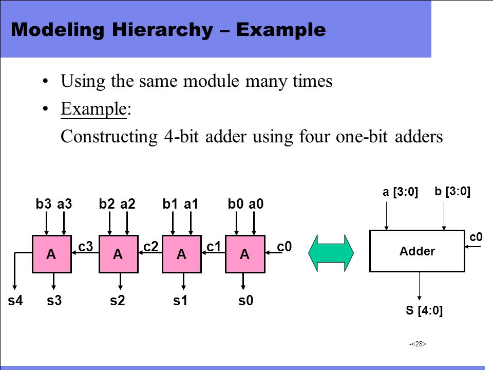 Modeling Hierarchy – Example