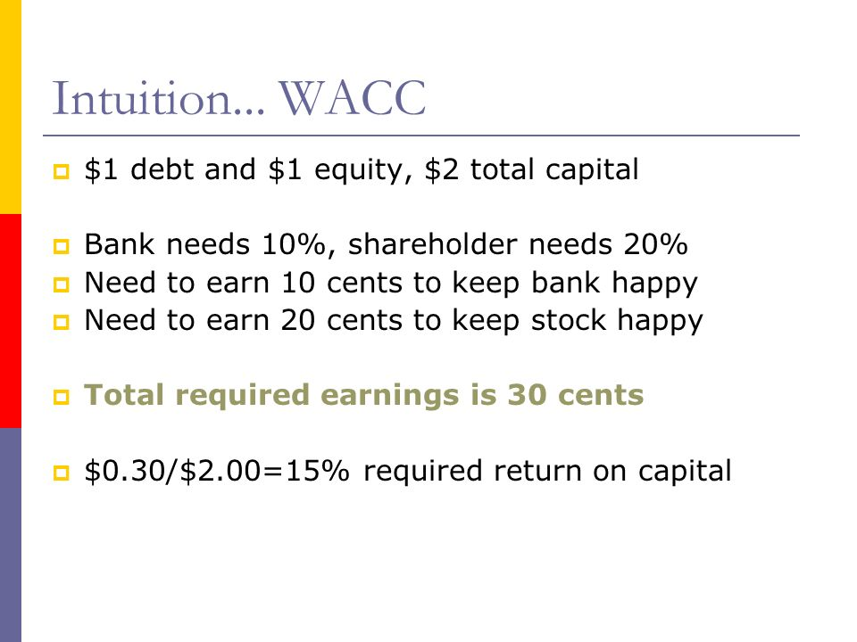Intuition... WACC $1 debt and $1 equity, $2 total capital