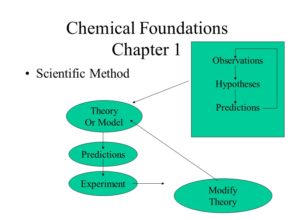 Chemical Foundations Chapter 1