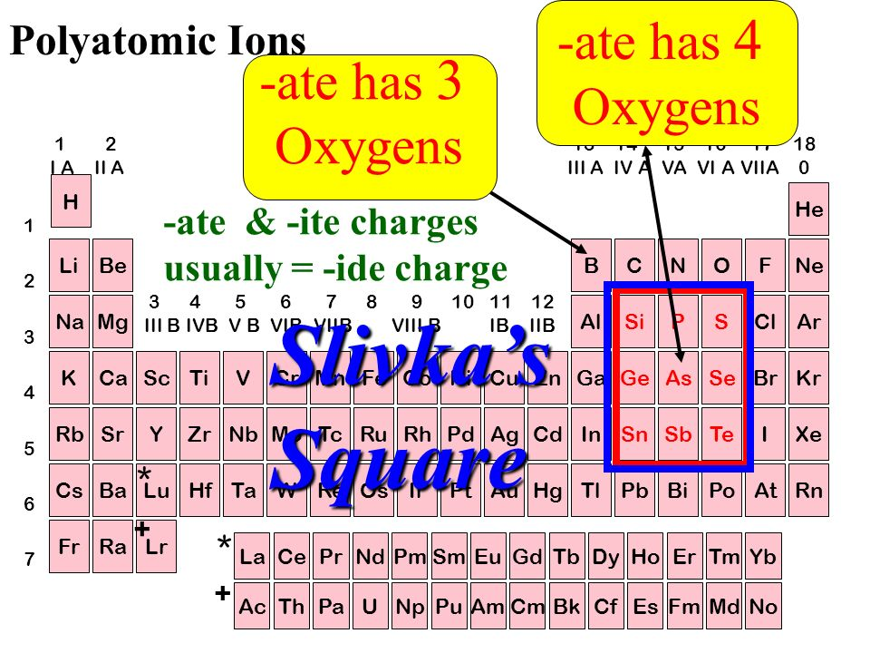 Slivka's Square -ate has 4 Oxygens -ate has 3 Oxygens Polyatomic Ions