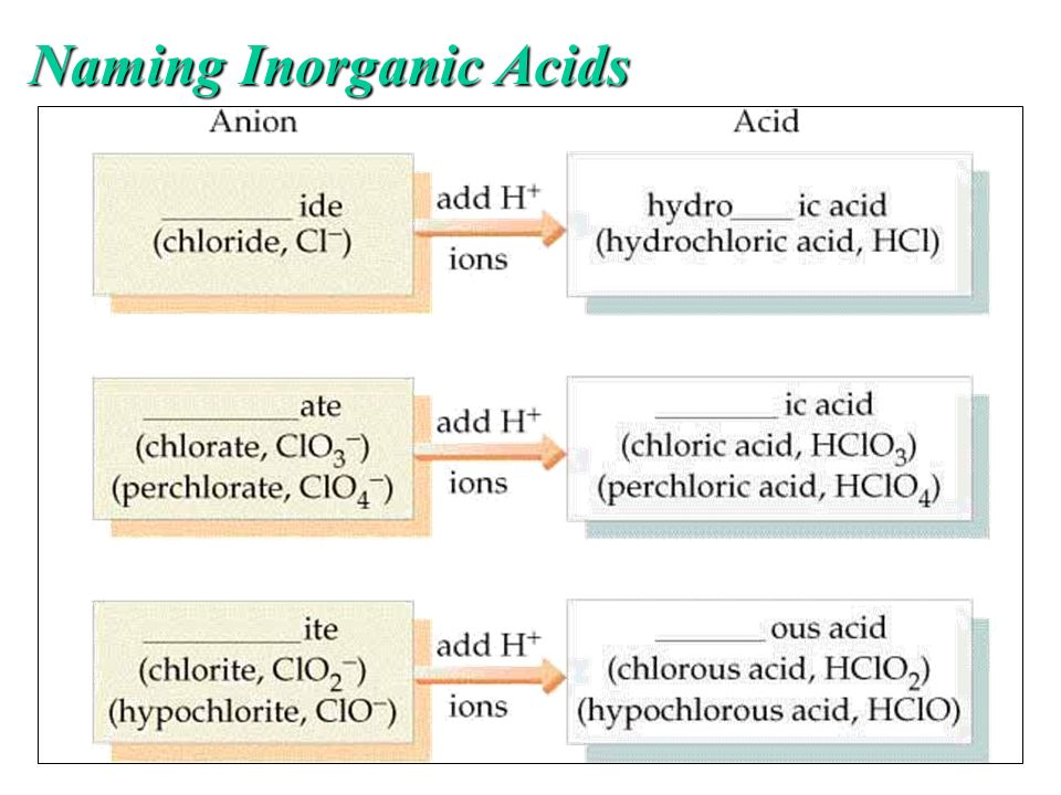 Naming Inorganic Acids