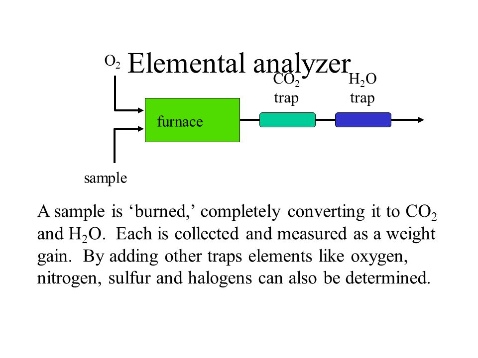 Elemental analyzer furnace. CO2. trap. H2O. O2. sample.