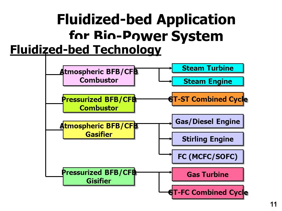 Fluidized-bed Application for Bio-Power System