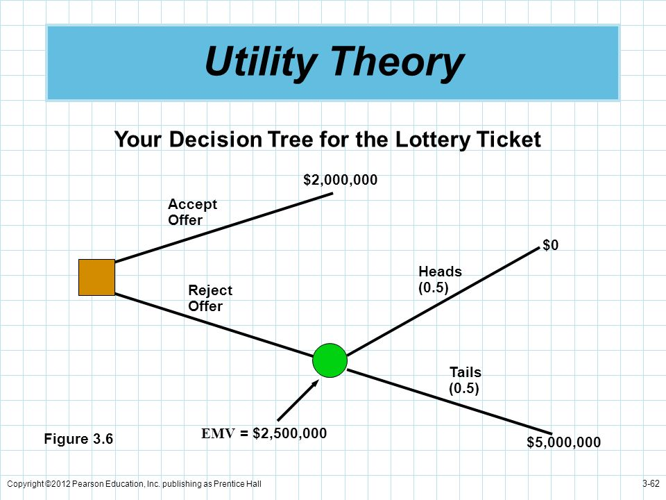 Utility Theory Your Decision Tree for the Lottery Ticket $2,000,000