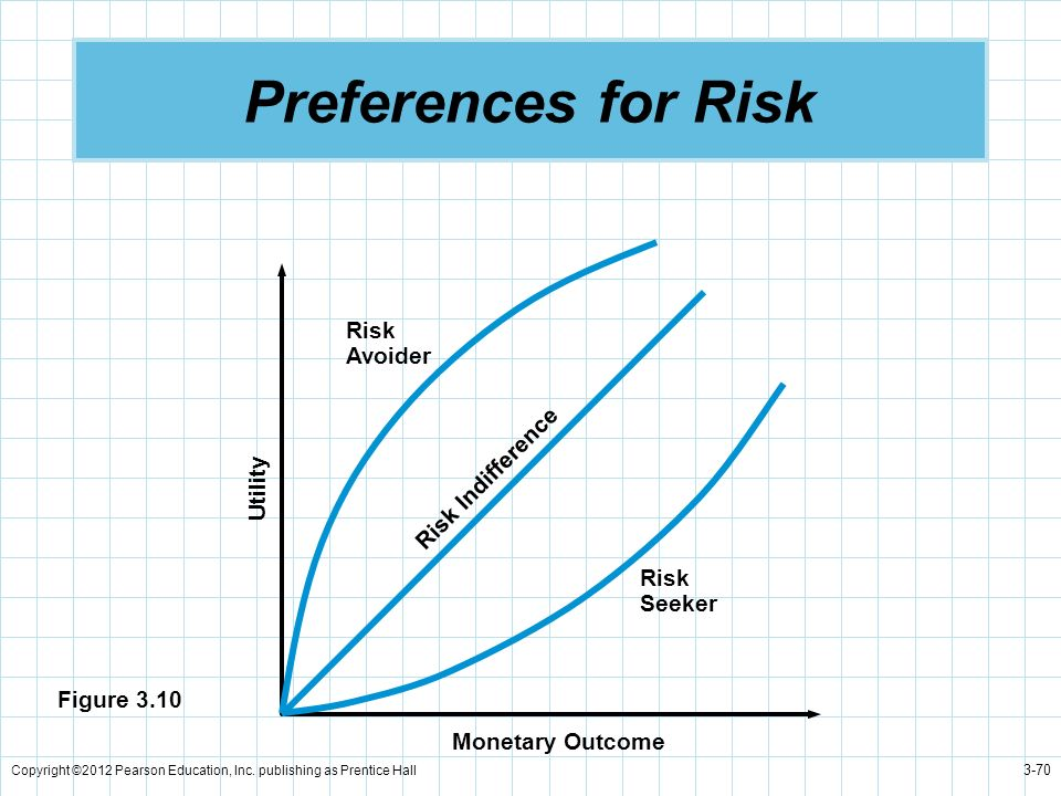 Preferences for Risk Risk Avoider Risk Indifference Utility