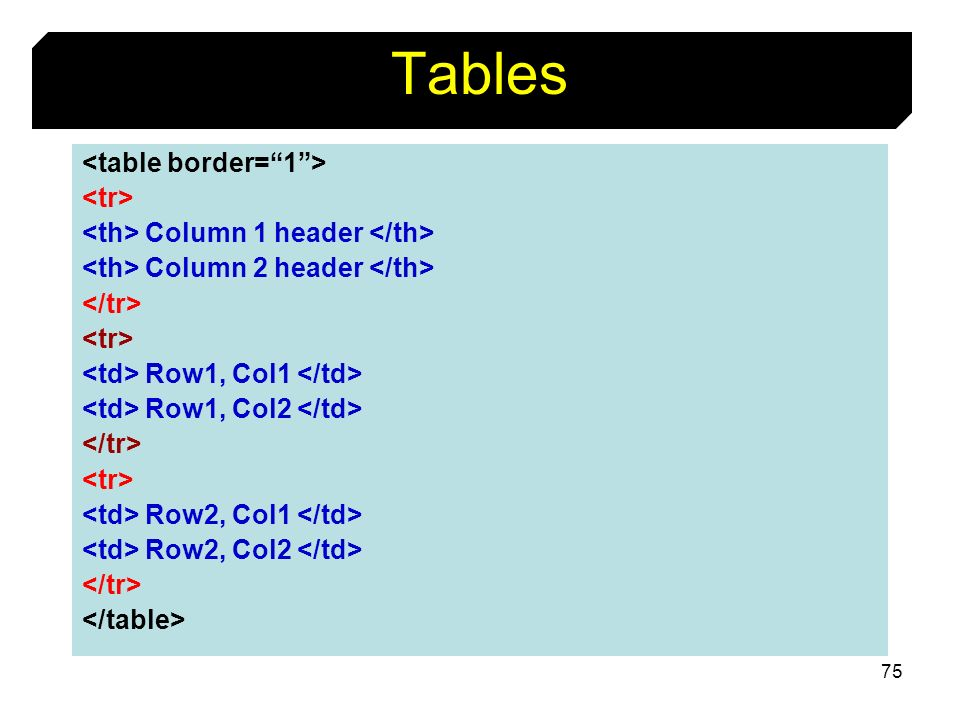 Tables <table border= 1 > <tr>