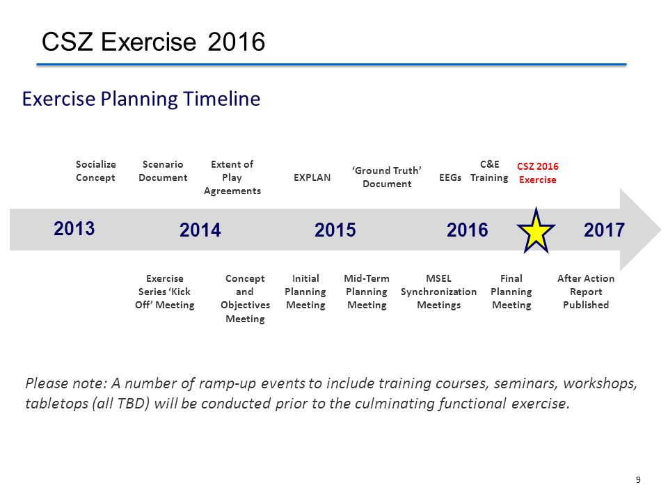 Exercise Planning Timeline