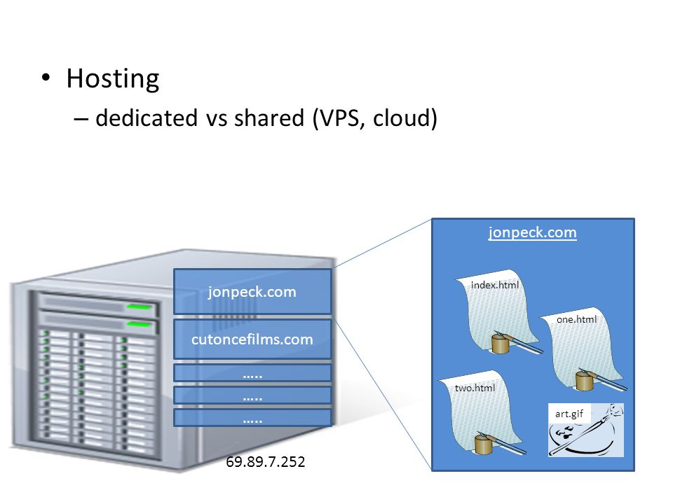 Hosting dedicated vs shared (VPS, cloud) jonpeck.com jonpeck.com