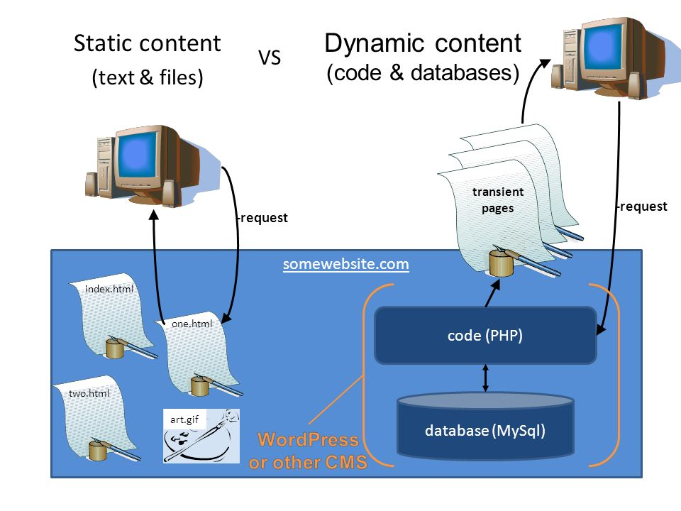 Static content Dynamic content (text & files) (code & databases) VS
