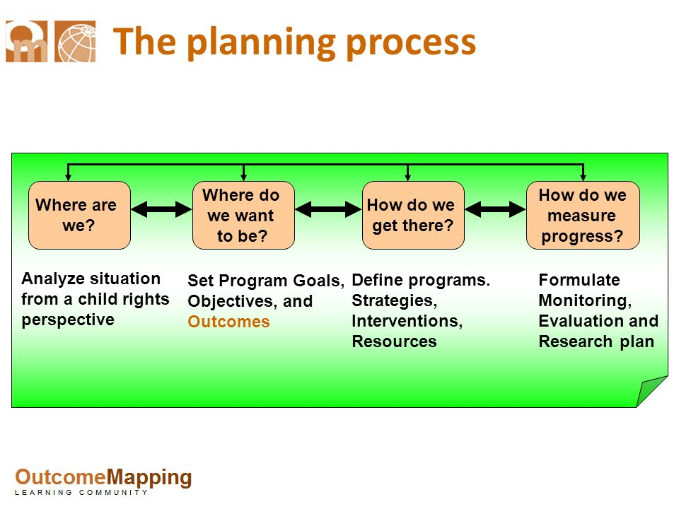 The planning process Where are we Where do we want to be How do we